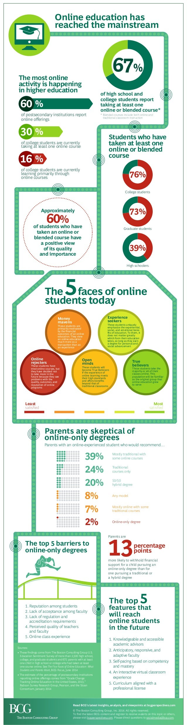 The top 5 features that will reach online students in the future of high school and college students report taking at leas...
