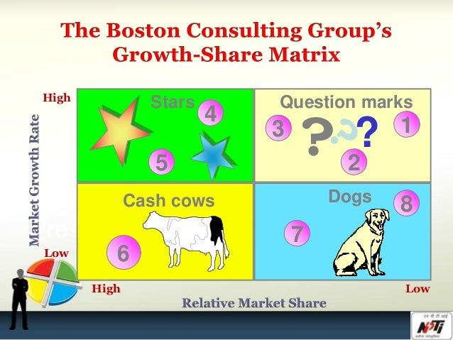 boston consulting group matrix bcg Whenever a company is working with a product's portfolio, it has tools at its disposal to evaluate the performance of different products or services.