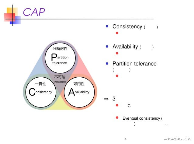 CAP 定理 Consistency (一貫性) 読み出しは直前の書き込みの 内容を返す Availability (可用性) 必ず有限時間内に応答する Partition tolerance (分断耐性) ネットワークが分断されても 動作する...