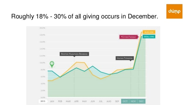10% of giving is done in the last 3 days of the year.