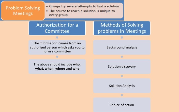 Authorization for a                Methods of Solving       Committee                      problems in Meetings  The infor...