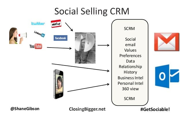 @ShaneGibson #GetSociable! SCRM Social email Values Preferences Data Relationship History Business Intel Personal Intel 36...