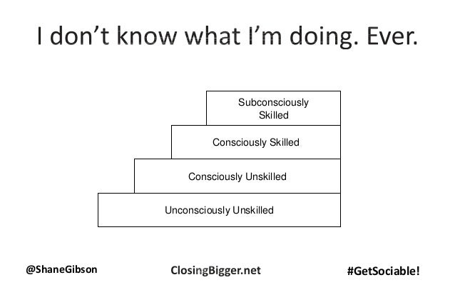 @ShaneGibson #GetSociable! Unconsciously Unskilled Consciously Unskilled Consciously Skilled Subconsciously Skilled