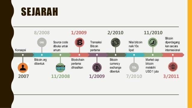 Image result for sejarah blockchain
