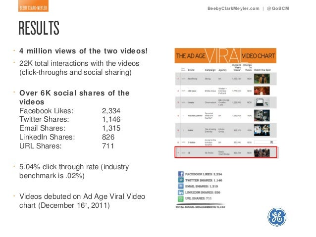 BeebyClarkMeyler.com | @ GoBCM•   4 million views of the two videos!•   22K total interactions with the videos    (click-t...