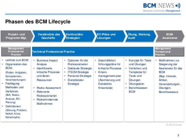 BCM Lifecycle Slide 3