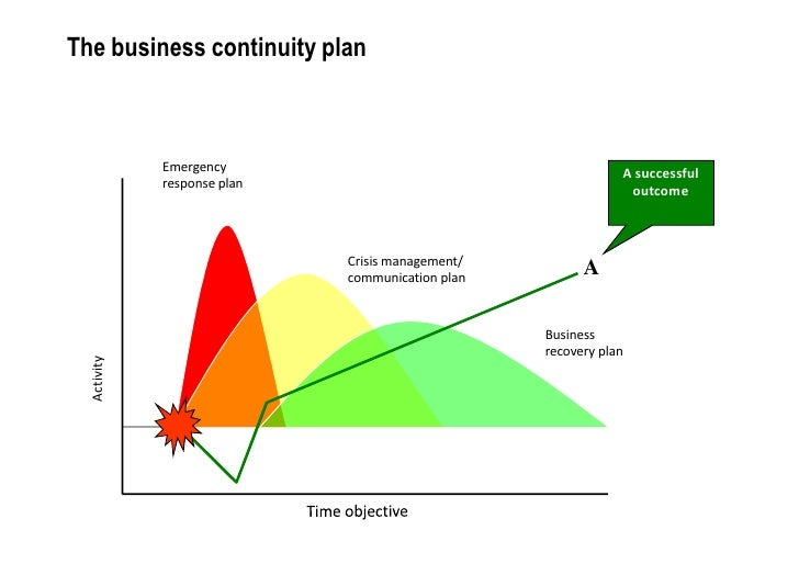 The 5 Key Elements of a Strategic Plan