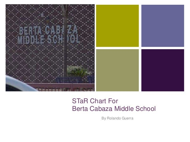 + STaR Chart For Berta Cabaza Middle School By Rolando Guerra