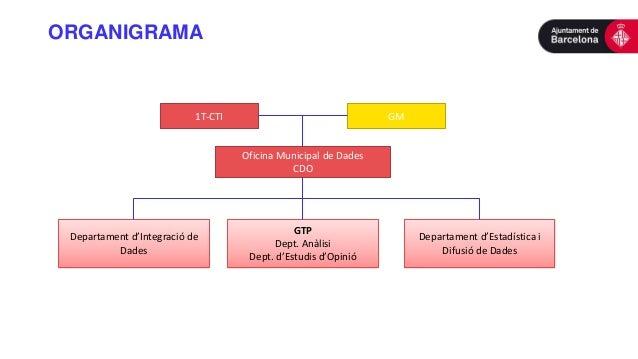ORGANIGRAMA Oficina Municipal de Dades CDO 1T-CTI GM Departament d'Integració de Dades GTP Dept. Anàlisi Dept. d'Estudis d...