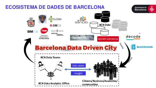 ECOSISTEMA DE DADES DE BARCELONA BCN Data Citizens/Business/Academia/ communities BCN Data Teams Insight Use caees Insight...