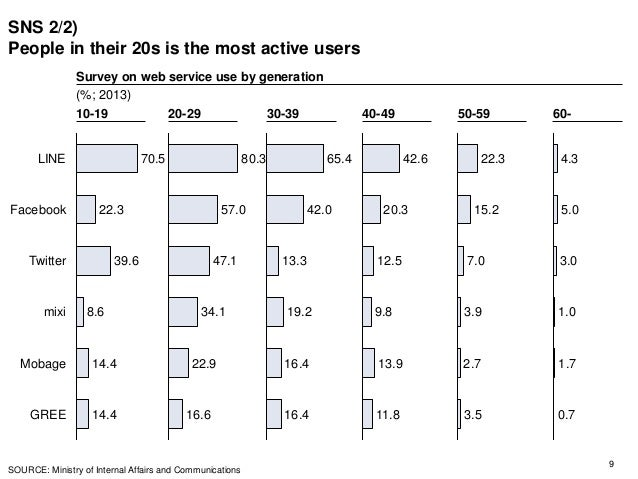 SNS 2/2) People in their 20s is the most active users 9 Mobage mixi Twitter Facebook LINE GREE 14.4 8.6 22.3 39.6 70.5 14....