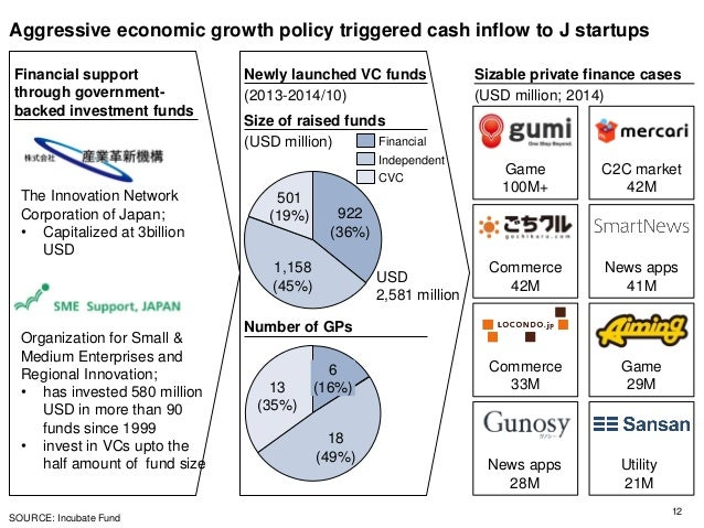 Aggressive economic growth policy triggered cash inflow to J startups 12 SOURCE: Incubate Fund 922 (36%) 501 (19%) 1,158 (...