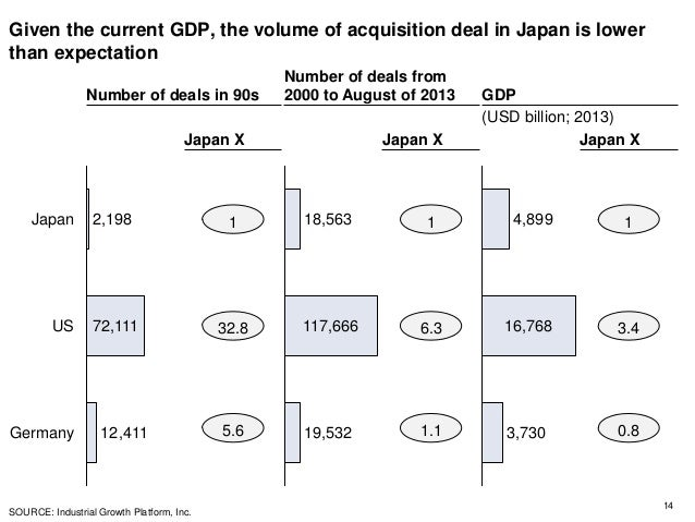 Given the current GDP, the volume of acquisition deal in Japan is lower than expectation 14 Number of deals in 90s Number ...