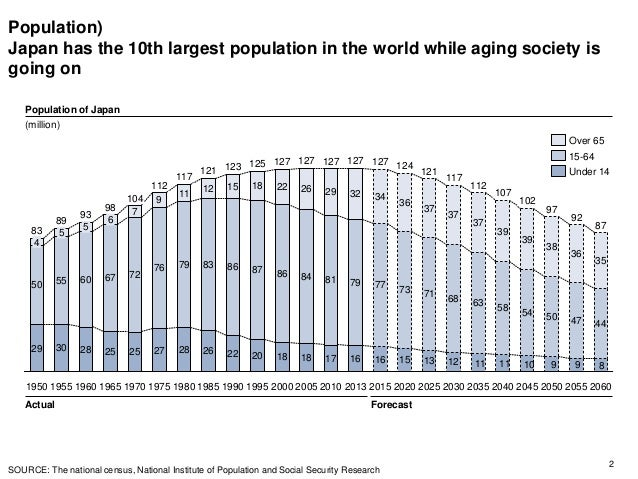 Population) Japan has the 10th largest population in the world while aging society is going on 2 29 30 28 25 25 27 28 26 2...
