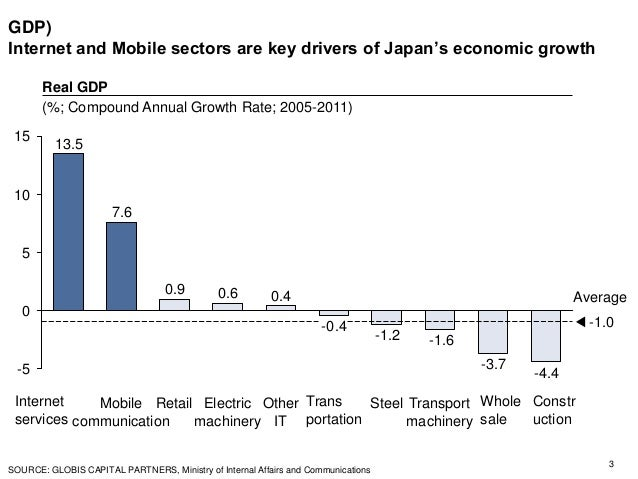 GDP) Internet and Mobile sectors are key drivers of Japan's economic growth 3 SOURCE: GLOBIS CAPITAL PARTNERS, Ministry of...