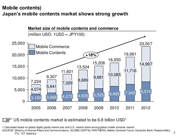 Mobile contents) Japan's mobile contents market shows strong growth 5 0 5,000 10,000 15,000 20,000 25,000 2011 19,061 2010...