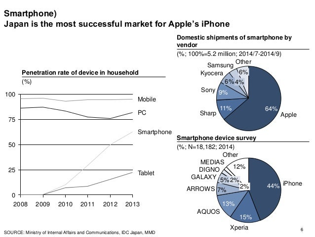 Smartphone) Japan is the most successful market for Apple's iPhone 6 Penetration rate of device in household (%) SOURCE: M...