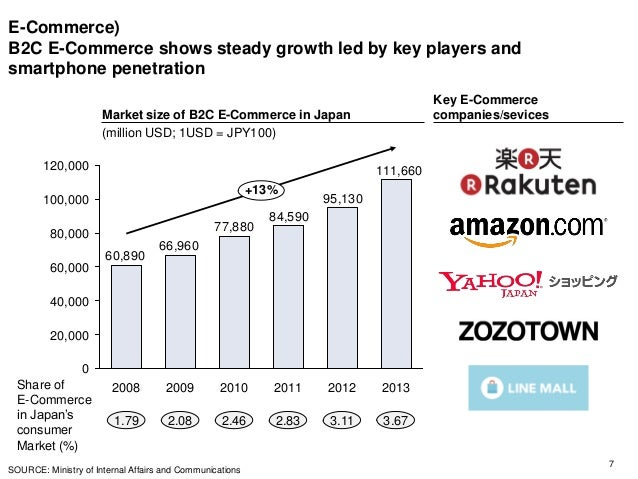 evolution of b2c e commerce in japan Global ecommerce sales, trends and statistics 2015  e-commerce is booming in the uk,  ecommerce market reports on japan.