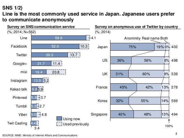 SNS 1/2) Line is the most commonly used service in Japan. Japanese users prefer to communicate anonymously 8 59.6 52.0 39....