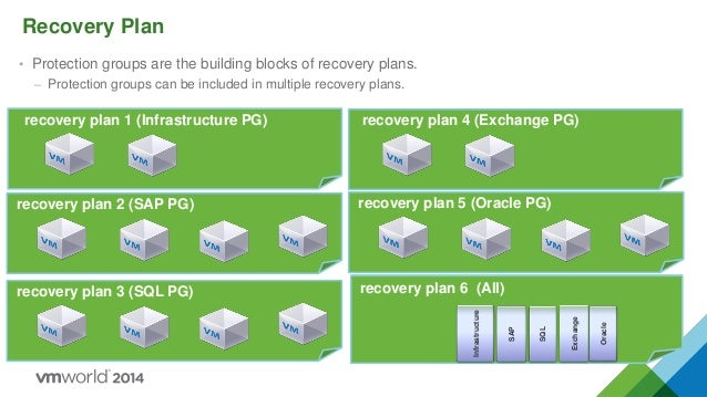 VMworld Europe 2014: A Blueprint for Disaster Recovery of Business Cr…