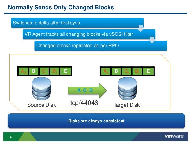 VMworld 2013: VMware vSphere Replication: Technical Walk-Through with…