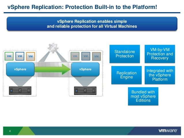 VMworld 2013: VMware vSphere Replication: Technical Walk