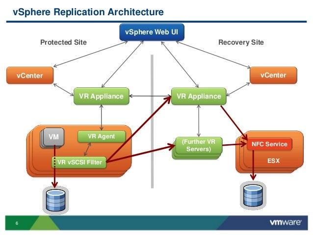 Vmworld 2013 vmware vsphere replication technical walk for Vmware vsphere 6 architecture