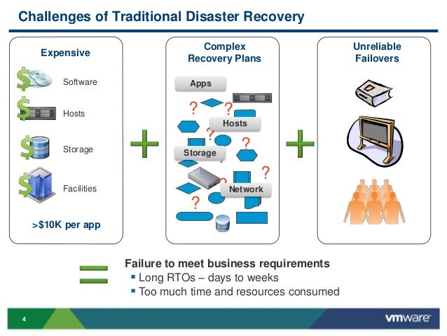 VMworld 2013: DR to The Cloud with VMware Site Recovery Manager and R…