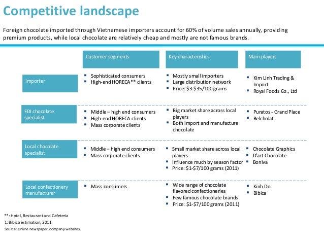 Source: Online newspaper, company websites, 1: Bibica estimation, 2011 Competitive landscape  Puratos - Grand Place  Bel...