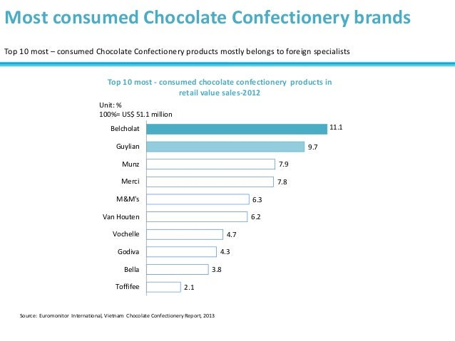 B&company] Vietnam Chocolate Confectionery Market Overview