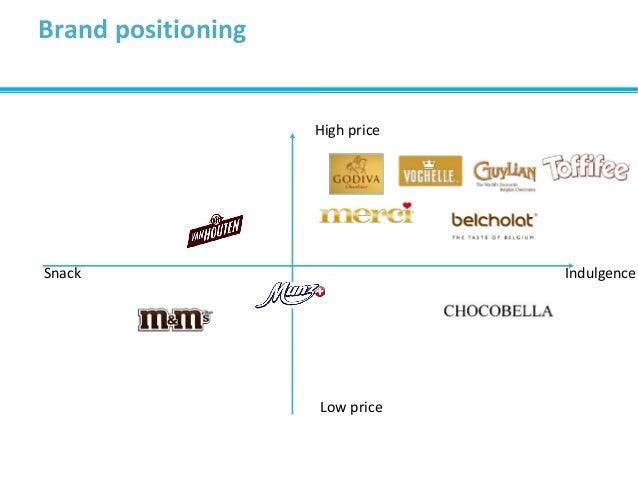 Brand positioning High price Low price Snack Indulgence