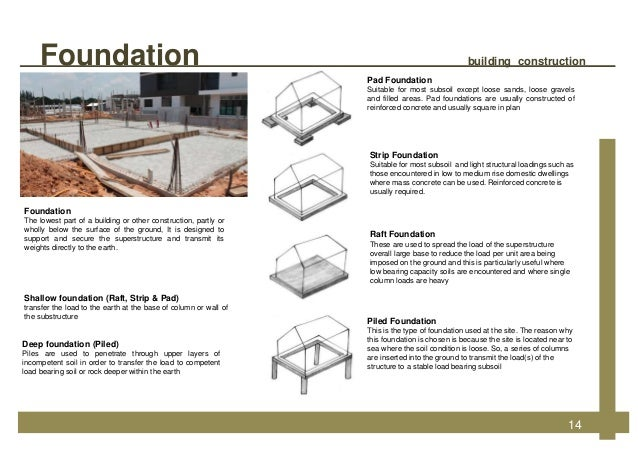 Building construction for Different types of home foundations