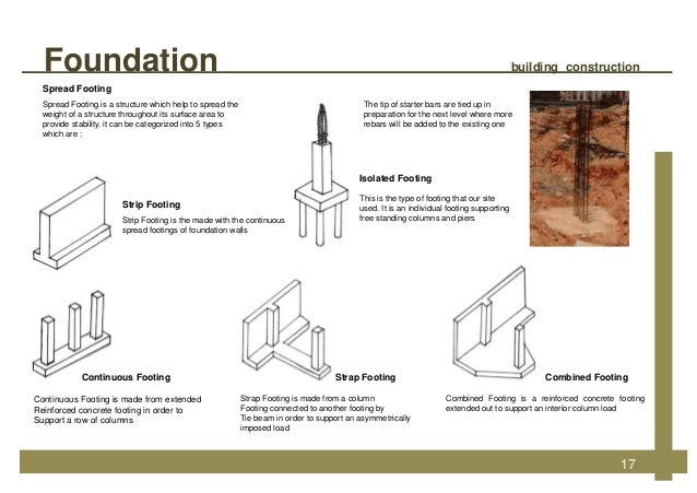 Building construction for House building foundation types