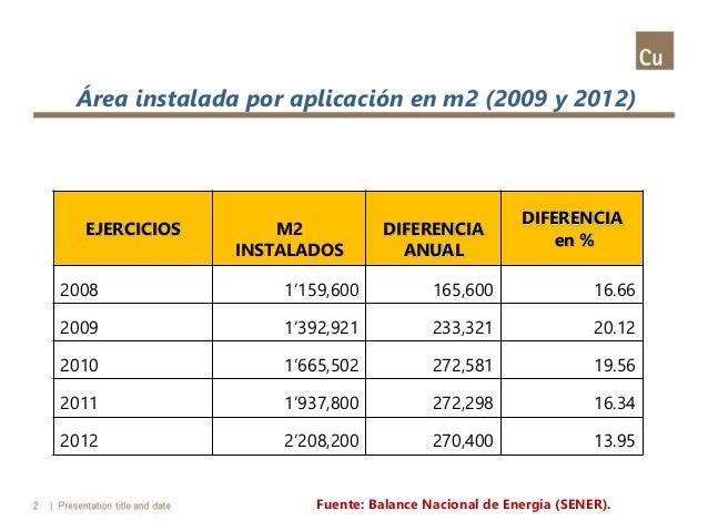 Situaci n calentadores solares de agua en m xico 2014 - Conversion ca en m2 ...