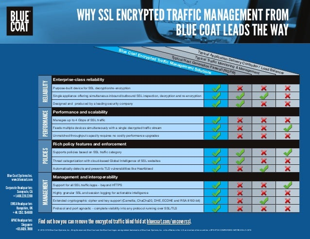 WHY SSL ENCRYPTED TRAFFIC MANAGEMENT FROM BLUE COAT LEADS THE WAY RELIABILITY Enterprise-class reliability Purpose-built d...
