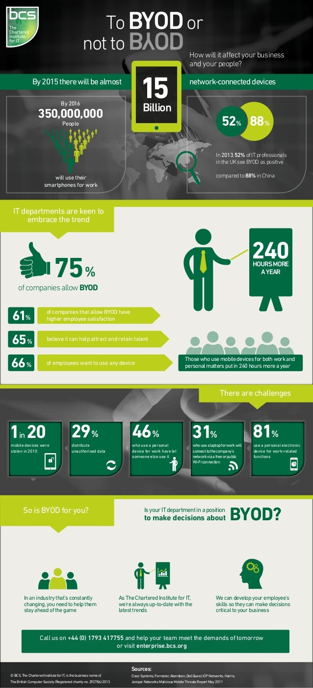 To BYOD or not to How will it affect your business and your people?  15  By 2015 there will be almost By 2016  network-conn...