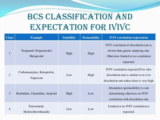bcs classification of some drugs Interested in oral drug delivery visit our upcoming in vivo predictive dissolution conference page to learn more about gi physiology and bcs subclasses, human in vivo results and hydrodynamics, product and regulatory concerns, and other topics.
