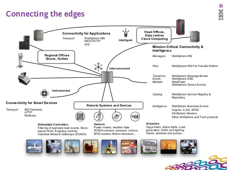 Connecting the edges                                        Connectivity for Applications                                 ...