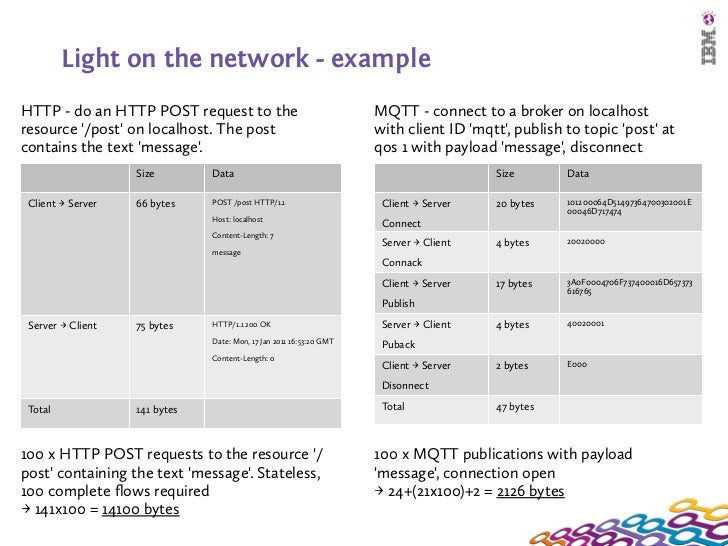 Light on the network - exampleHTTP - do an HTTP POST request to the                                MQTT - connect to a bro...
