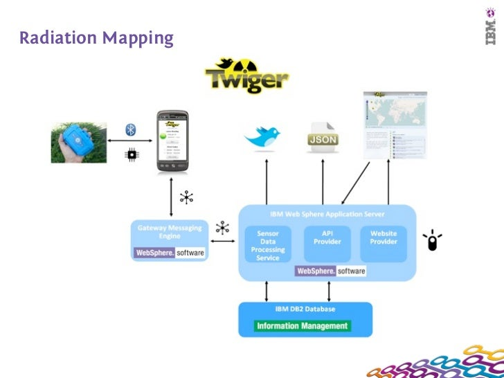 Radiation Mapping