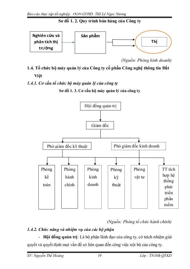 Báo cáo thực tập tốt nghiệp  GVHD: ThS Lê Ngọc Nương Sơ đồ 1. 2. Quy trình bán hàng của Công ty (Nguồn: Phòng kinh doan...