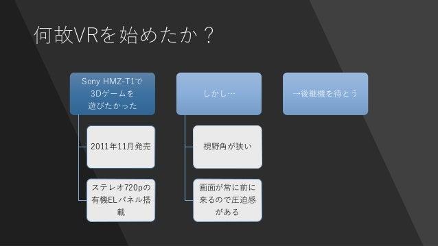 何故VRを始めたか? Sony HMZ-T1で 3Dゲームを 遊びたかった 2011年11月発売 ステレオ720pの 有機ELパネル搭 載 しかし… 視野角が狭い 画面が常に前に 来るので圧迫感 がある →後継機を待とう