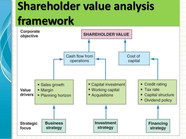 shareholder risk Aligning risk and the pursuit of shareholder value risk transformation 2 questions like these may be impossible to answer without an organizing point of view this paper.