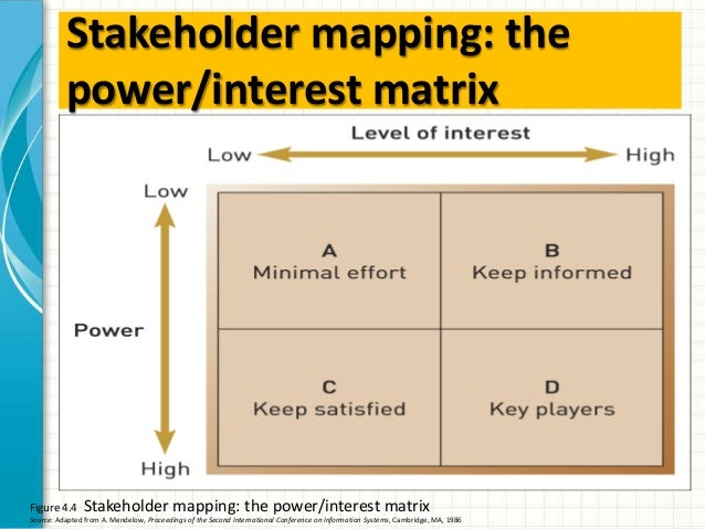 SlideShare  Power Interest Matrix