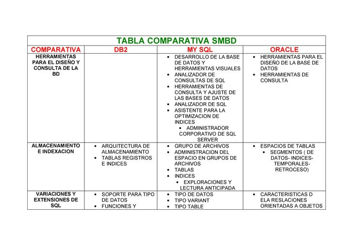 TABLA COMPARATIVA SMBD COMPARATIVA               DB2                      MY SQL                     ORACLE  HERRAMIENTAS ...