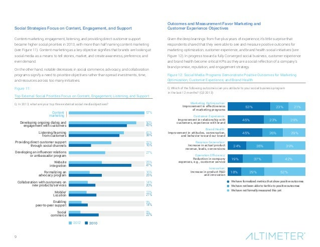9  Social Strategies Focus on Content, Engagement, and Support  Outcomes and Measurement Favor Marketing and  Customer Exp...