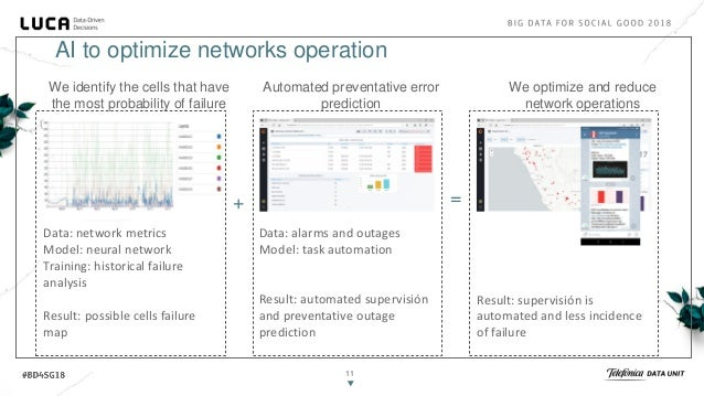 12 We capture in real time health data of network elements 1o 2o We determine the conditions of the most common failures W...