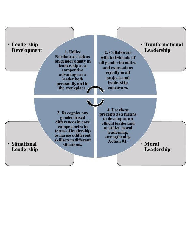 an exploration of theories of action in leadership development a case study Leadership in nursing essay, theories of leadership,  a multiple-case study evaluation of the rcn  the importance of leadership in the development of an .