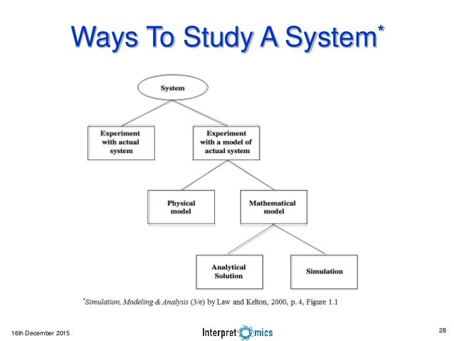 Bda2015 tutorial part1 intro 16th december 2015 ways to study a system 28 malvernweather Images