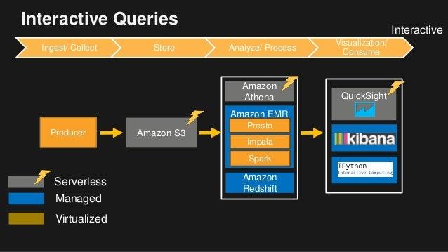Bda303 Serverless Big Data Architectures Design Patterns